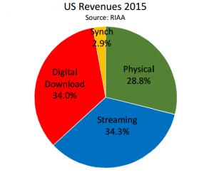 www.riaa.com-wp-content-uploads-2016-03-RIAA-2015-Year-End-shipments-memo.pdf Google Chrome, Today at 2.46.51 PM