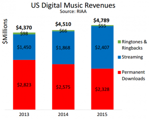 www.riaa.com-wp-content-uploads-2016-03-RIAA-2015-Year-End-shipments-memo.pdf Google Chrome, Today at 2.47.49 PM