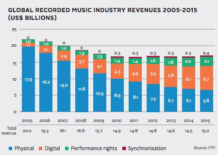 global-revenue