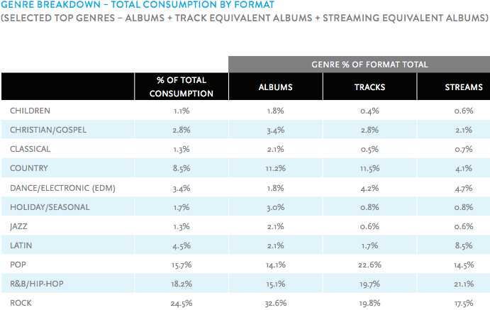 www-nielsen-com-content-dam-corporate-us-en-reports-downloads-2016-reports-2015-year-end-music-report-pdf-pdf-google-chrome-today-at-1-13-55-pm